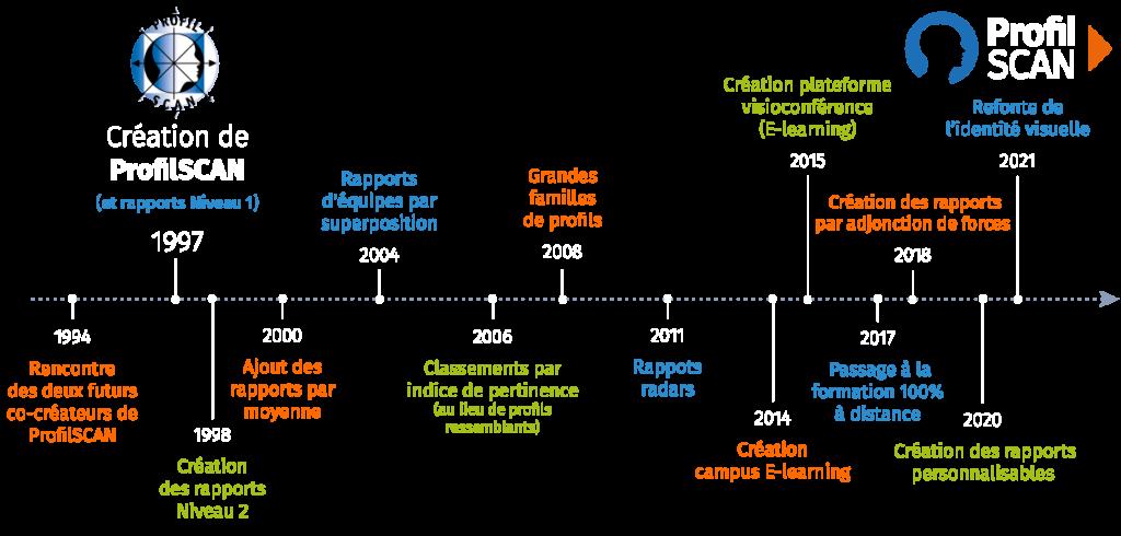 Historique de Profilscan (timeline)